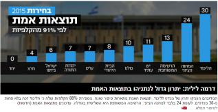 ynet18.3.15